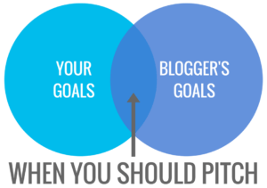 when to pitch your product to bloggers